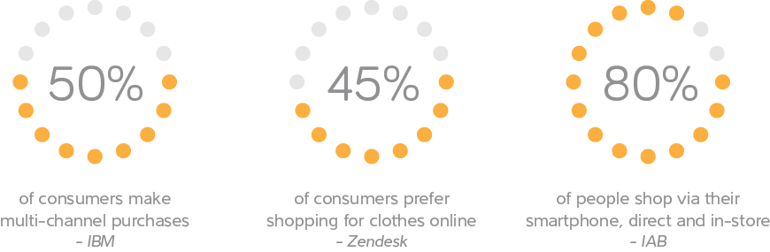 Infographic_-_retail_imperative