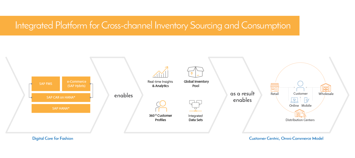 Integrated platform for cross-channel inventory sourcing