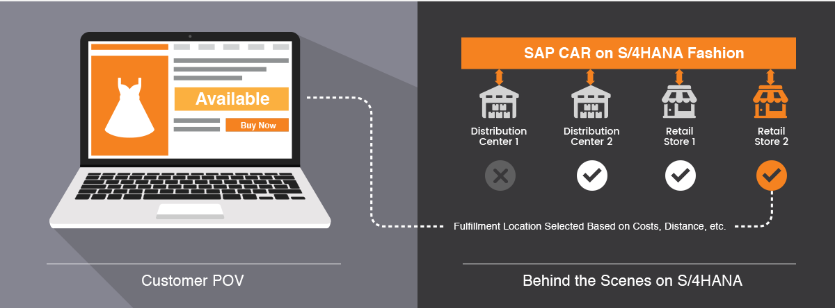 SAP CAR on S-4HANA Order Fulfillment